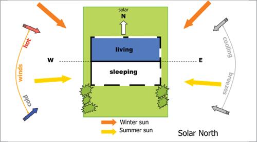 Passive Solar Design Eco Design Advisoreco Design Advisor