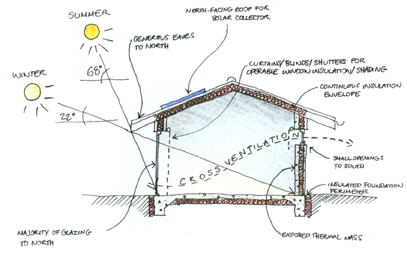 Passive solar design eco design advisoreco design advisor for Passive energy house design
